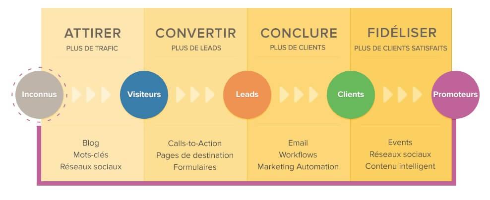 Quelles sont les étapes d'une stratégie d'inbound marketing ?