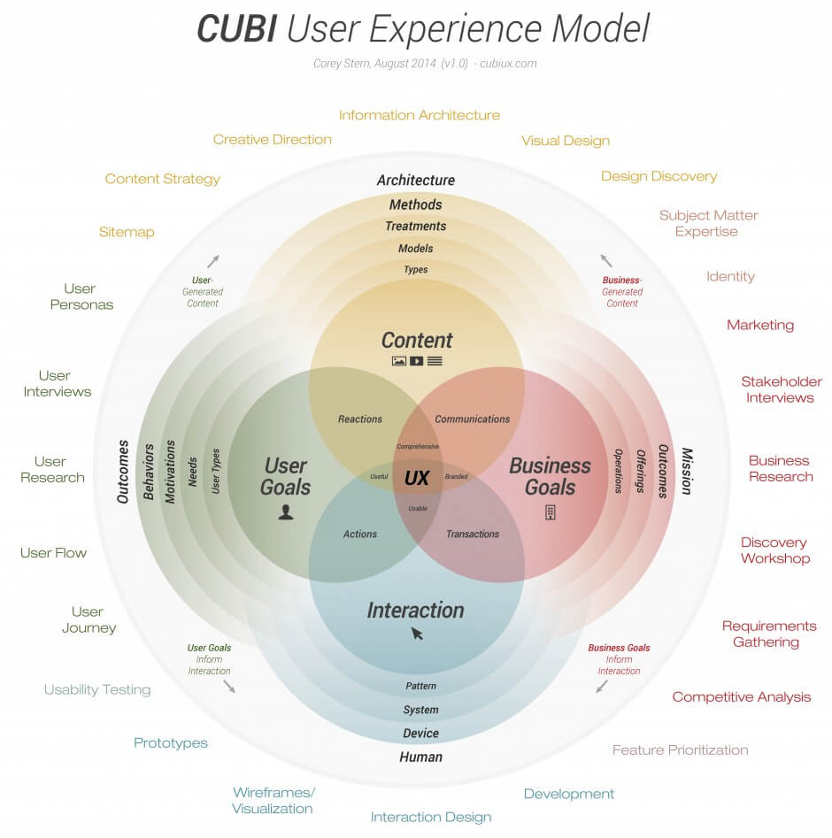 Le CUBI User Experience Model de Corey Stern