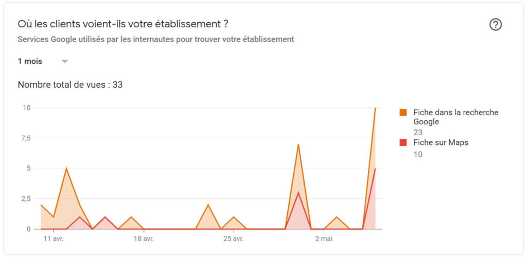 Statistiques Google My Business