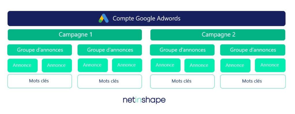 Structure d'un compte Google Ads