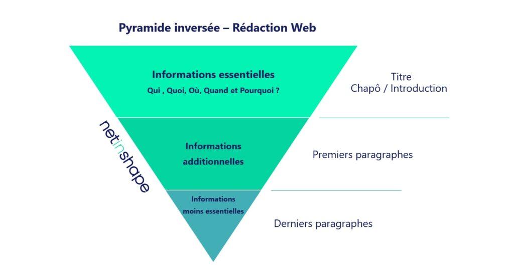 Le principe de pyramide inversée pour la rédaction web